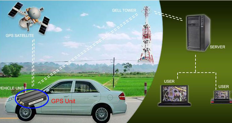 Car Gps Tracker Brands And Prices
