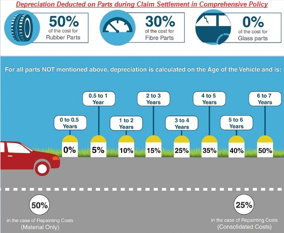 Car Accident Depreciation Calculator