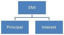 EMI Per Lakh Chart for Car Loan in India. Calculate Interest,EMI