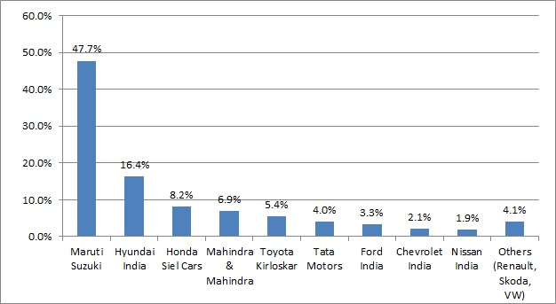 Car Manufacturers Sales Market Share For August 2014 In India