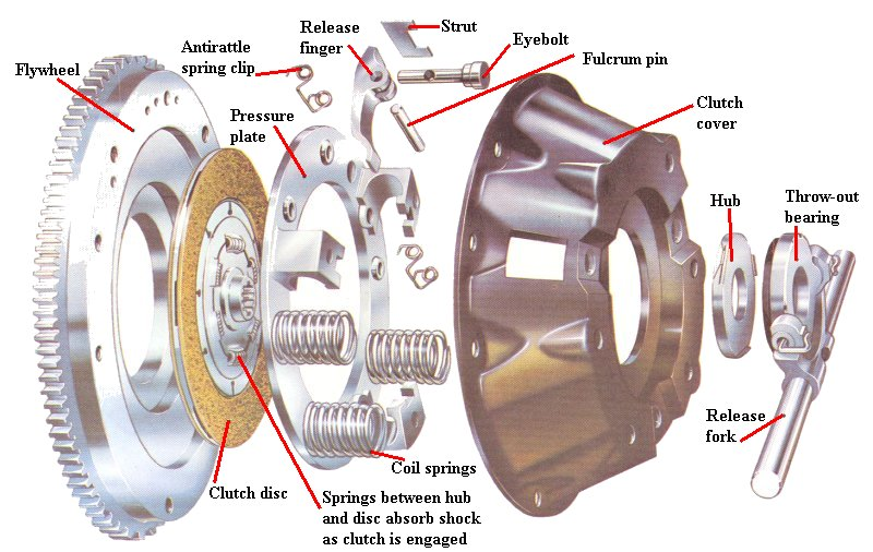 how to change clutch disc