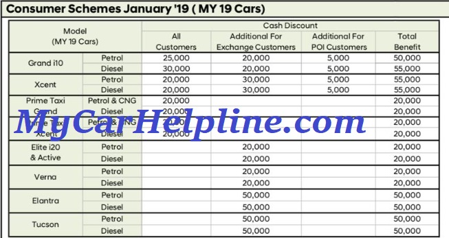 Hyundai January Discounts