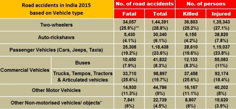 Road Accidents in India. Report on Deaths and Causes of Accidents