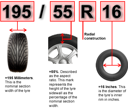 how to understand tire and wheel sizes