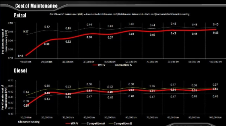 Honda Wrv Petrol Diesel Service Schedule Maintenance Cost In India