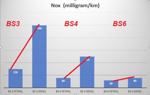 https://www.mycarhelpline.com/images/easyblog_articles/485/b2ap3_thumbnail_NOX-Comparison.png