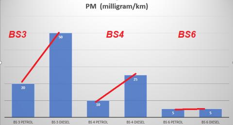 https://www.mycarhelpline.com/images/easyblog_articles/485/b2ap3_thumbnail_PM-Level.png