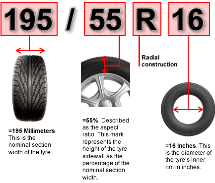 Tyre Upsize Guide. Risks, Rules to know before Upsize else your Car Handling will be Impacted