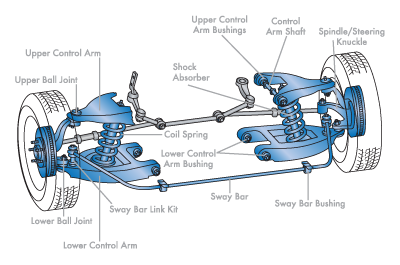What Is Suspension In Car >> Cars With Best Suspension Setup Handling Drive On Indian
