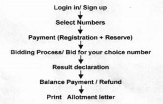 VIP Number Auction Process, Fees  How to Obtain Fancy Number