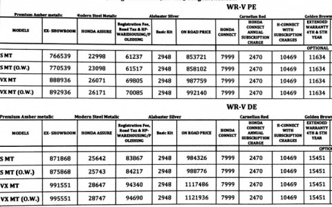 Honda WRV Prices