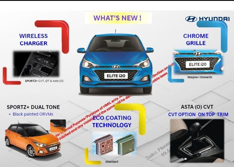 Hyundai Elite I20 2019 Changes, New Features Upgraded