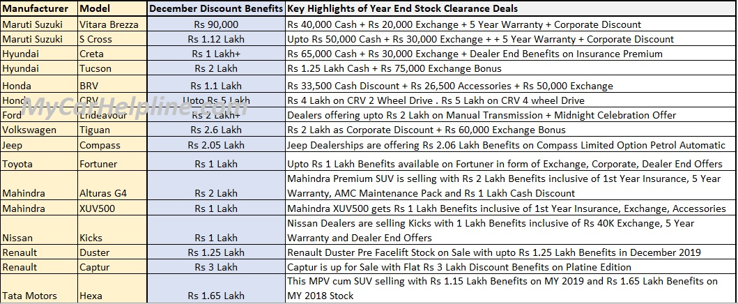 SUV Cars Discount Schemes in December 2019